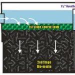 Basic black box fish pond filters for garden ponds for Koi pond basics