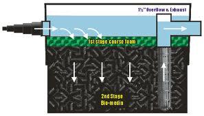 Basic black box fish pond filters for garden ponds for Pond filter box design